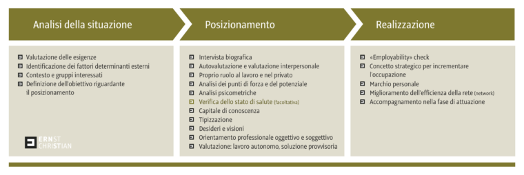 CE Grafik Standortbestimmung 1 italiano