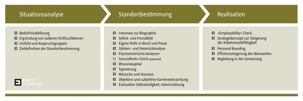 Standortbestimmung Ernst Christian